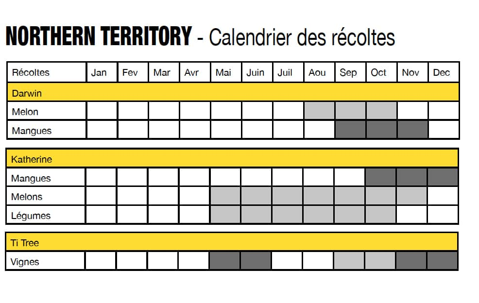 saisons fruit picking calendrier des r coltes. Black Bedroom Furniture Sets. Home Design Ideas